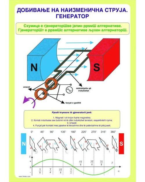 ФП075 - Добивање на наизменична струја Генератор