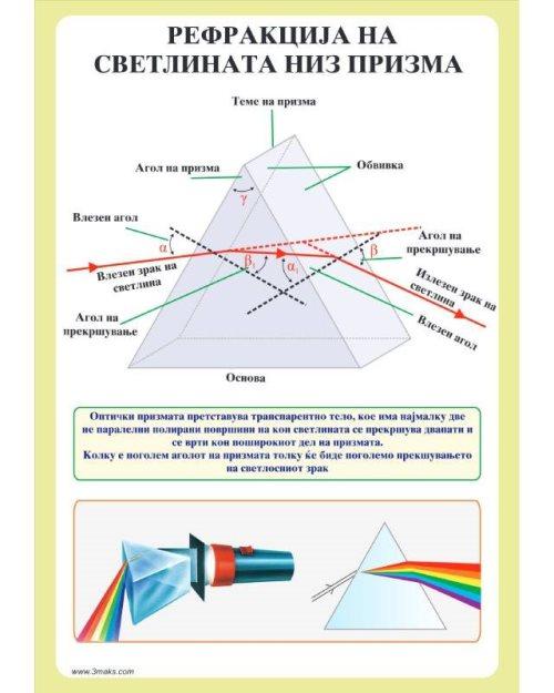 ФП077 - Рефракција на светлината низ призма