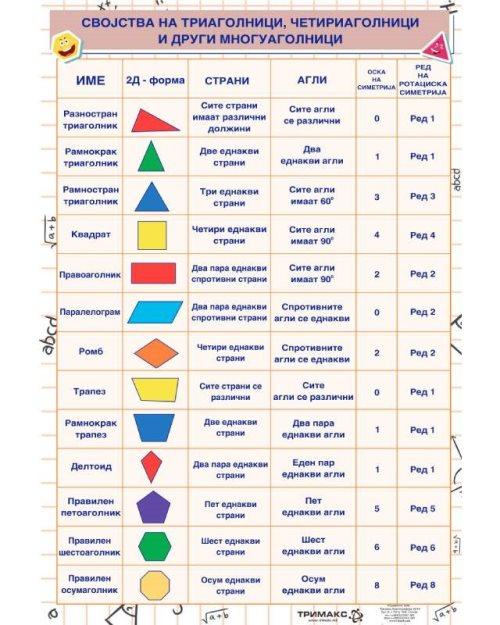 МП023 - Својства на триаголници и многуаголници
